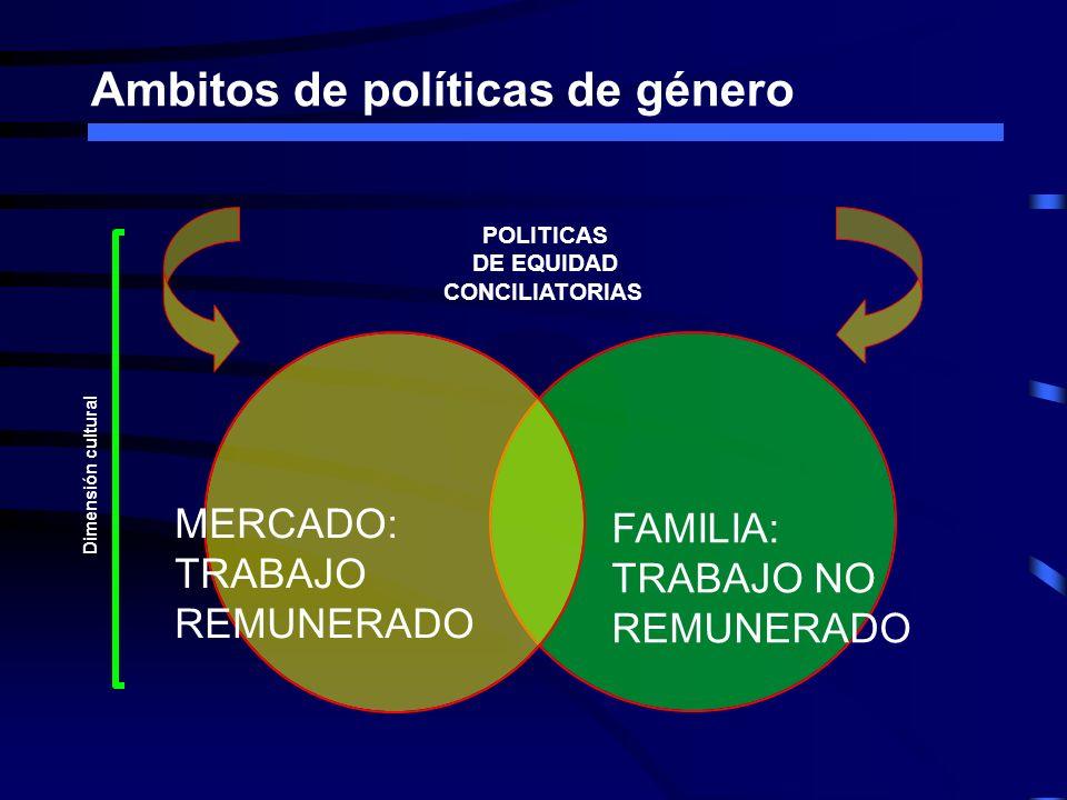 Ambitos de políticas de género MERCADO: TRABAJO REMUNERADO FAMILIA: TRABAJO NO REMUNERADO POLITICAS DE EQUIDAD CONCILIATORIAS Dimensión cultural