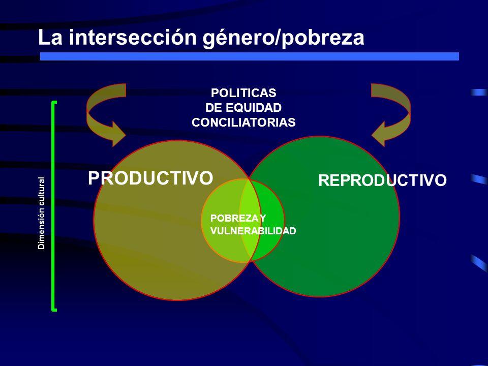 La intersección género/pobreza REPRODUCTIVO PRODUCTIVO POBREZA Y VULNERABILIDAD POLITICAS DE EQUIDAD CONCILIATORIAS Dimensión cultural