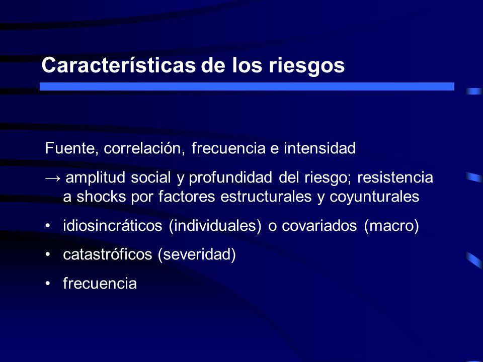 Características de los riesgos Fuente, correlación, frecuencia e intensidad amplitud social y profundidad del riesgo; resistencia a shocks por factore