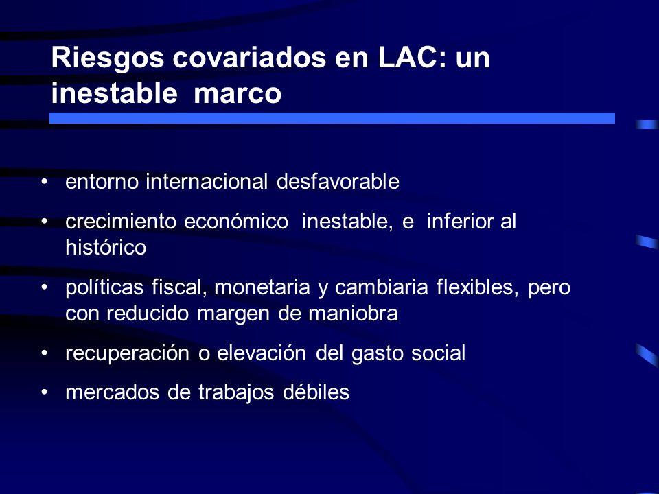 Riesgos covariados en LAC: un inestable marco entorno internacional desfavorable crecimiento económico inestable, e inferior al histórico políticas fi