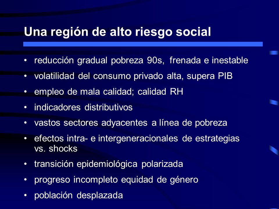 Una región de alto riesgo social reducción gradual pobreza 90s, frenada e inestable volatilidad del consumo privado alta, supera PIB empleo de mala ca