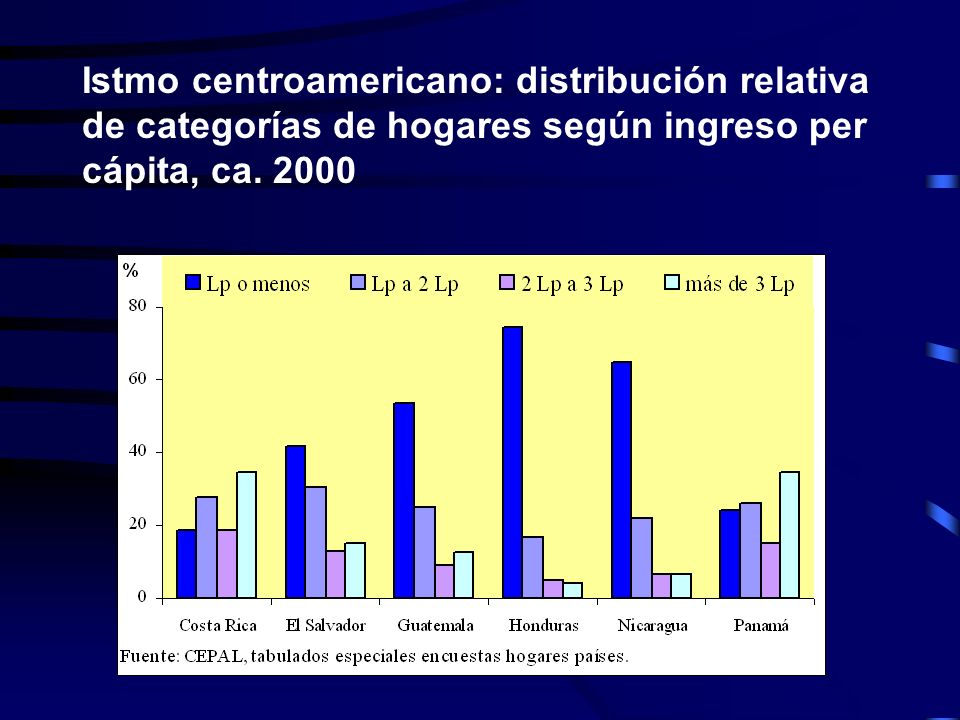 Istmo centroamericano: distribución relativa de categorías de hogares según ingreso per cápita, ca. 2000