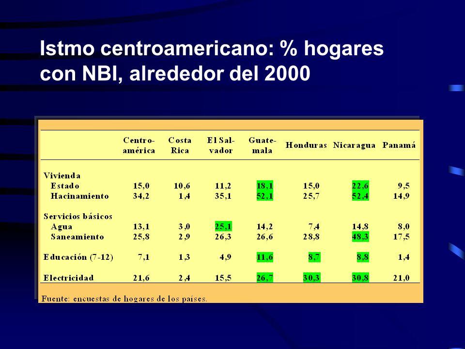 Istmo centroamericano: % hogares con NBI, alrededor del 2000