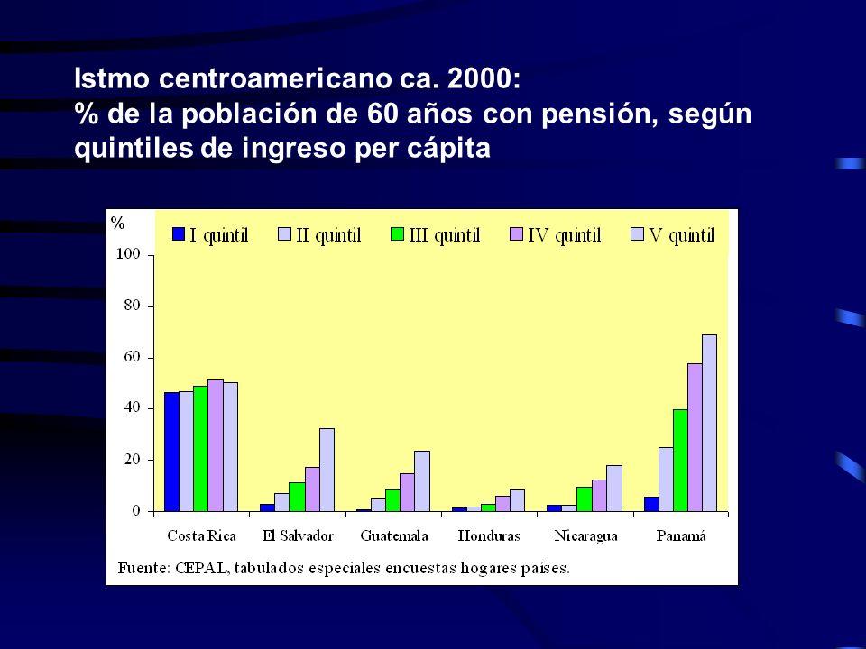 Istmo centroamericano ca. 2000: % de la población de 60 años con pensión, según quintiles de ingreso per cápita