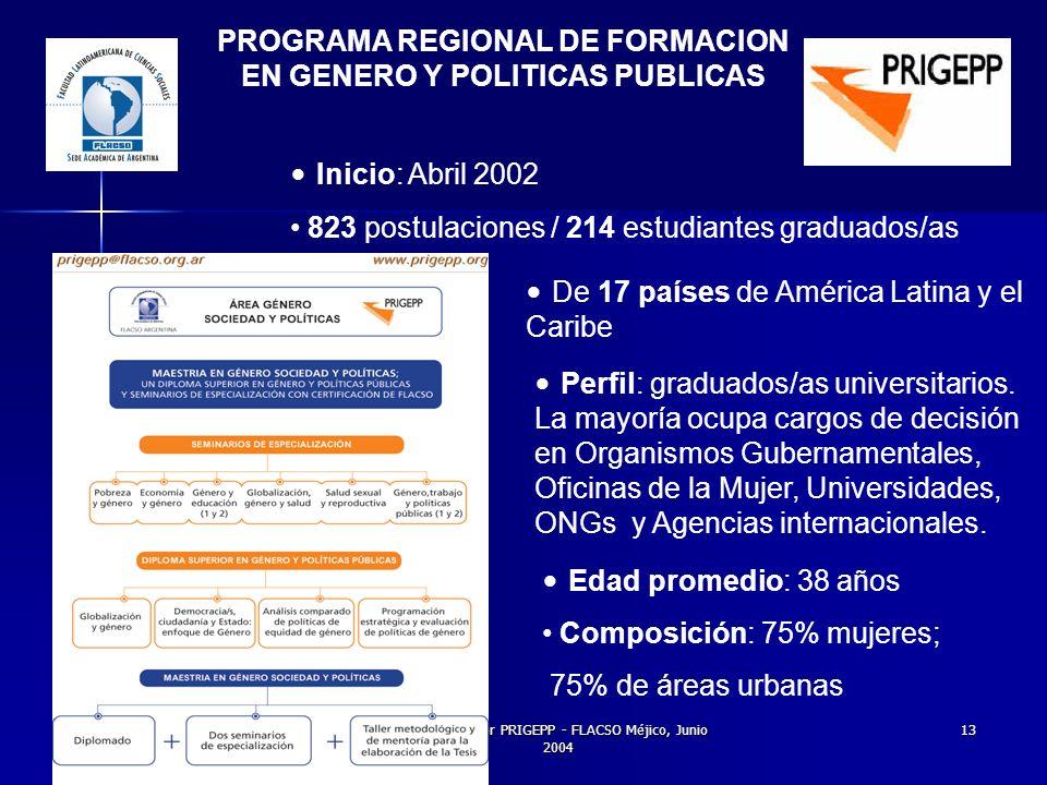 Gloria Bonder PRIGEPP - FLACSO Méjico, Junio 2004 13 PROGRAMA REGIONAL DE FORMACION EN GENERO Y POLITICAS PUBLICAS De 17 países de América Latina y el Caribe Edad promedio: 38 años Composición: 75% mujeres; 75% de áreas urbanas Perfil: graduados/as universitarios.