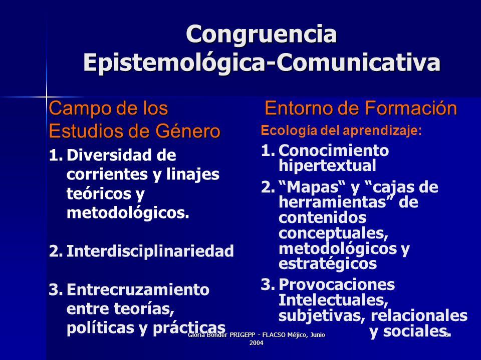 Gloria Bonder PRIGEPP - FLACSO Méjico, Junio 2004 8 Congruencia Epistemológica-Comunicativa Campo de los Estudios de Género Entorno de Formación Ecología del aprendizaje: 1.Conocimiento hipertextual 2.Mapas y cajas de herramientas de contenidos conceptuales, metodológicos y estratégicos 3.Provocaciones Intelectuales, subjetivas, relacionales y sociales.