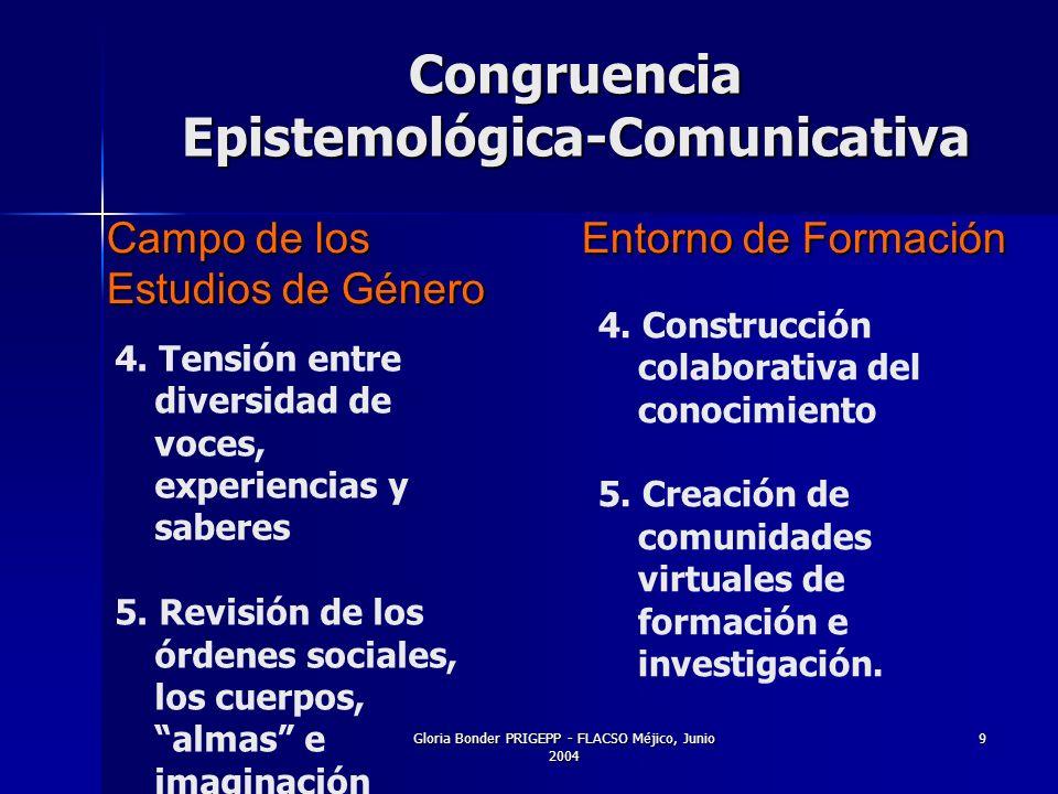 Gloria Bonder PRIGEPP - FLACSO Méjico, Junio 2004 9 Campo de los Estudios de Género Entorno de Formación Congruencia Epistemológica-Comunicativa 4.