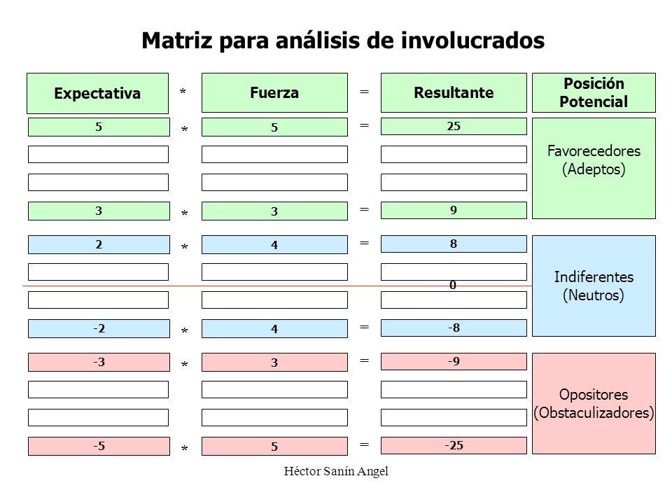 Héctor Sanín Angel Expectativa 5 Fuerza 5 Resultante 25 = * Favorecedores (Adeptos) Indiferentes (Neutros) Opositores (Obstaculizadores) Posición Pote