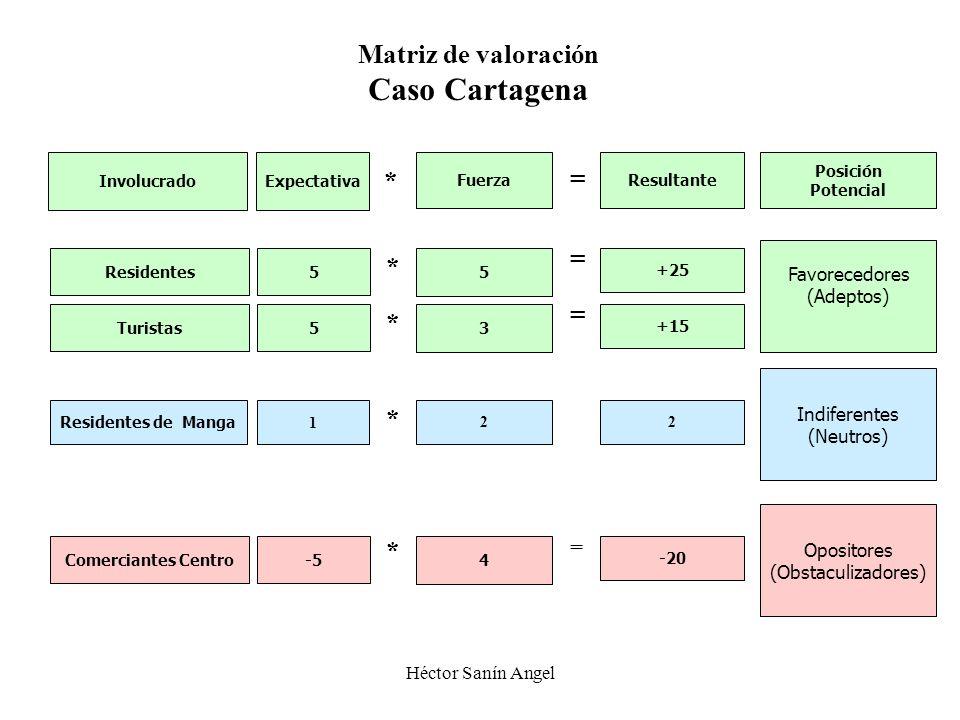 Héctor Sanín Angel Resultante +15 = * Favorecedores (Adeptos) Indiferentes (Neutros) Opositores (Obstaculizadores) Posición Potencial 2 Expectativa 5