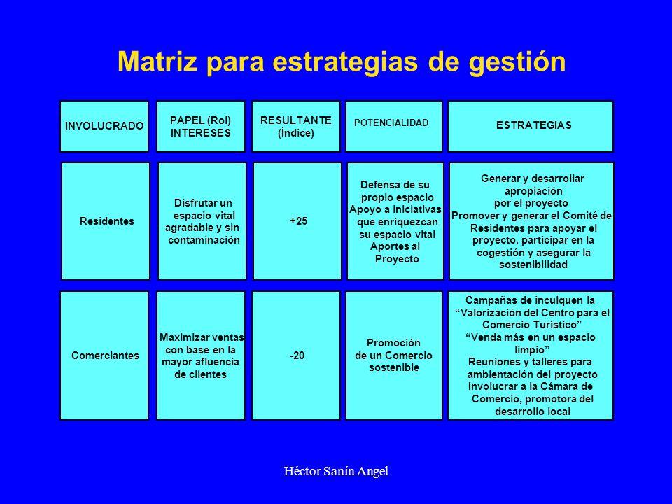 Héctor Sanín Angel INVOLUCRADO PAPEL (Rol) INTERESES RESULTANTE (Índice) Comerciantes Maximizar ventas con base en la mayor afluencia de clientes -20
