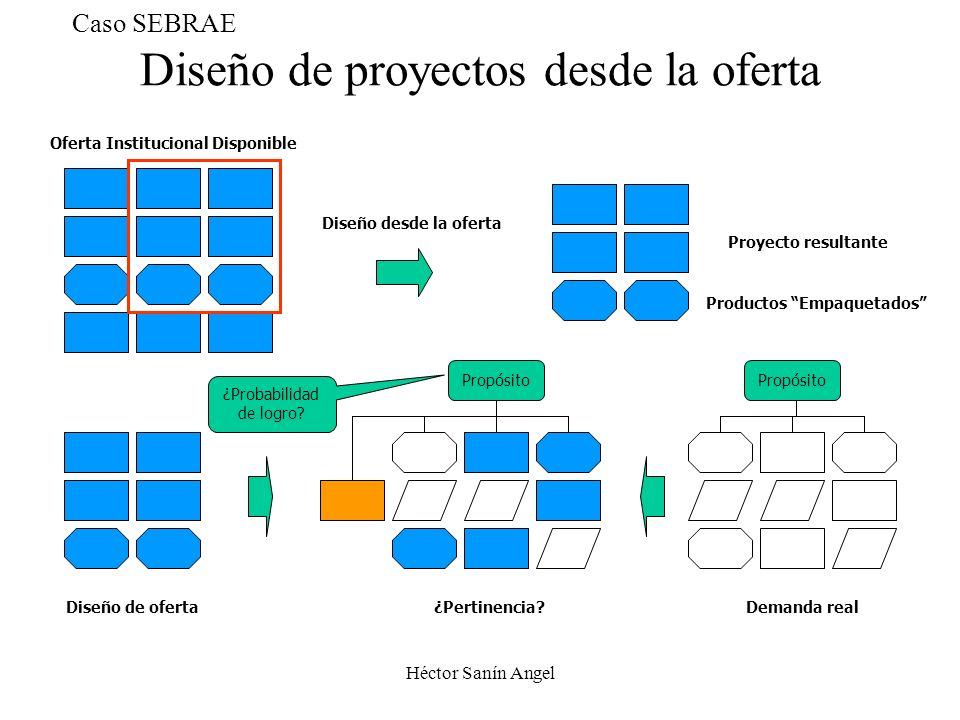 Héctor Sanín Angel Diseño de proyectos desde la oferta Oferta Institucional Disponible Diseño desde la oferta Proyecto resultante Diseño de oferta ¿Pe