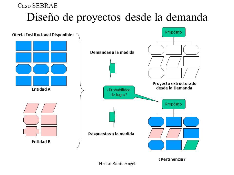 Héctor Sanín Angel Diseño de proyectos desde la demanda Oferta Institucional Disponible: ¿Pertinencia? Proyecto estructurado desde la Demanda Propósit