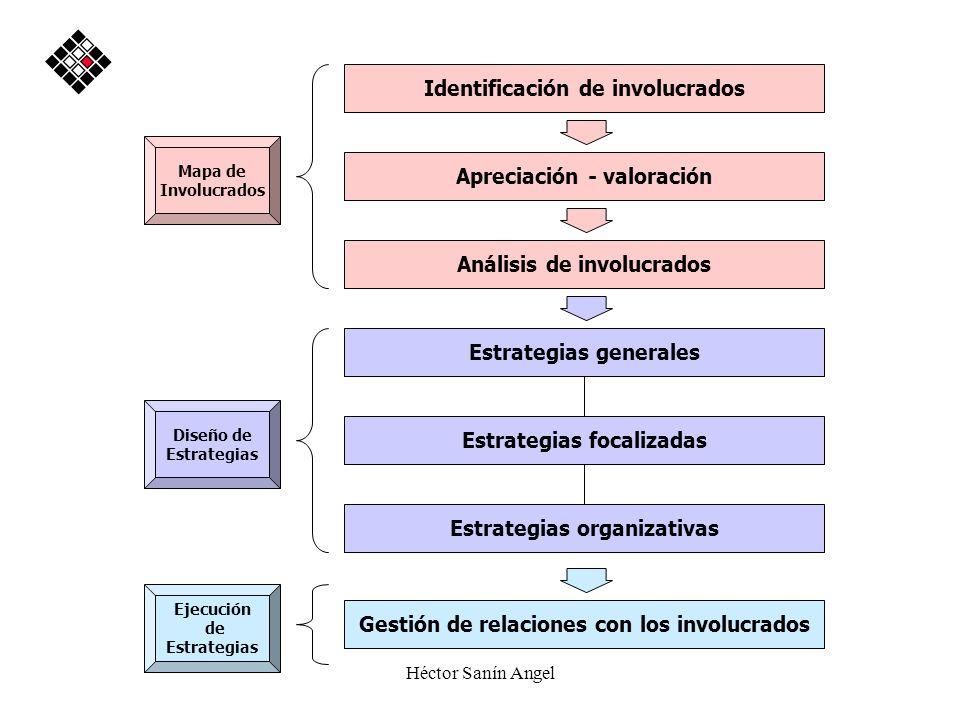 Héctor Sanín Angel Identificación de involucrados Apreciación - valoración Análisis de involucrados Mapa de Involucrados Ejecución de Estrategias Gest