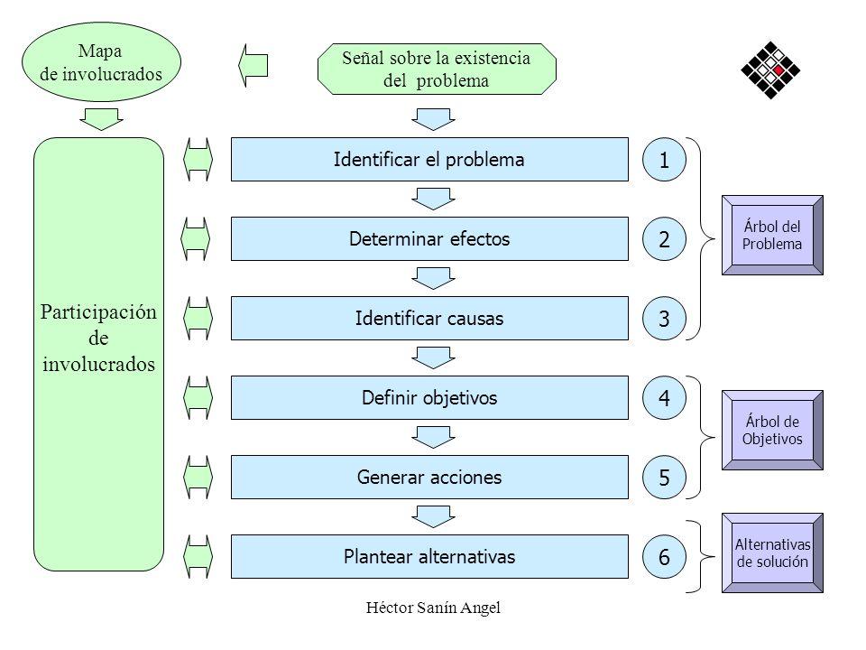 Héctor Sanín Angel Señal sobre la existencia del problema Identificar el problema Determinar efectos Identificar causas Definir objetivos Generar acci