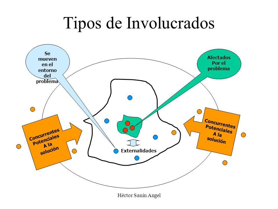 Héctor Sanín Angel Tipos de Involucrados Afectados Por el problema Se mueven en el entorno del problema Externalidades Concurrentes Potenciales A la s