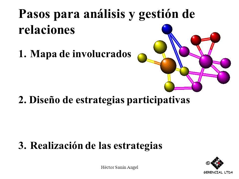 Héctor Sanín Angel Pasos para análisis y gestión de relaciones 1. Mapa de involucrados 2. Diseño de estrategias participativas 3. Realización de las e