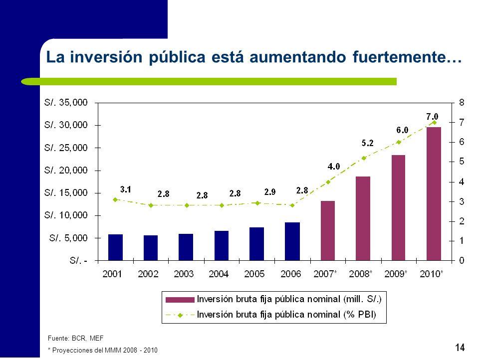 14 La inversión pública está aumentando fuertemente… Fuente: BCR, MEF * Proyecciones del MMM 2008 - 2010