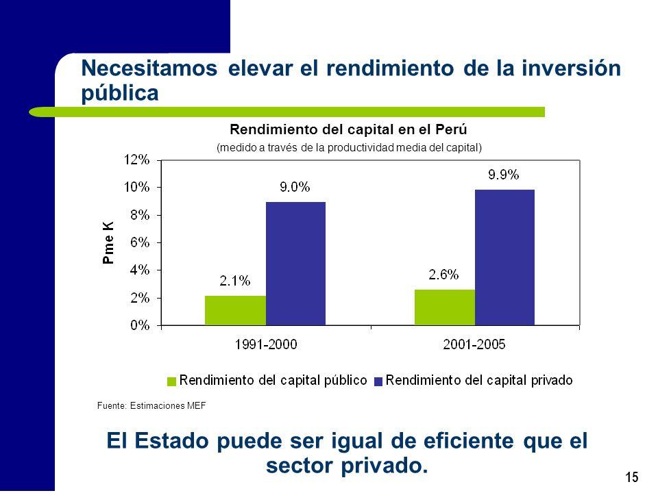 15 Necesitamos elevar el rendimiento de la inversión pública Fuente: Estimaciones MEF Rendimiento del capital en el Perú (medido a través de la produc