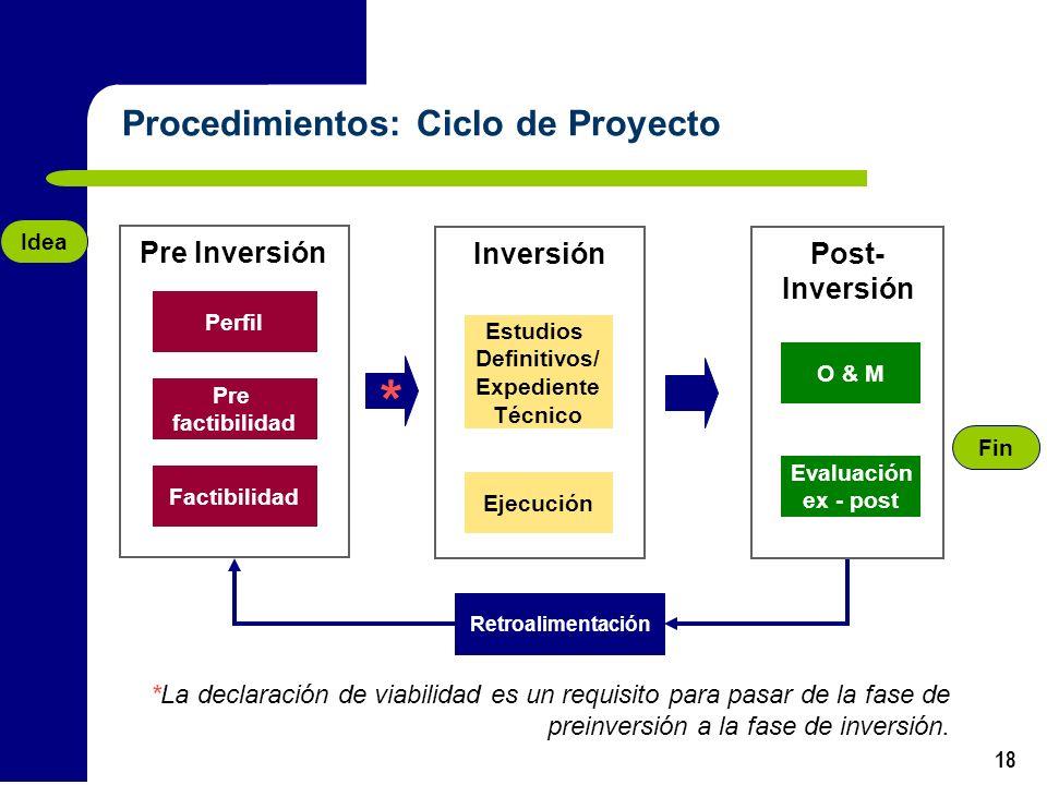 18 Procedimientos: Ciclo de Proyecto Retroalimentación Fin Post- Inversión Evaluación ex - post Inversión Estudios Definitivos/ Expediente Técnico Eje