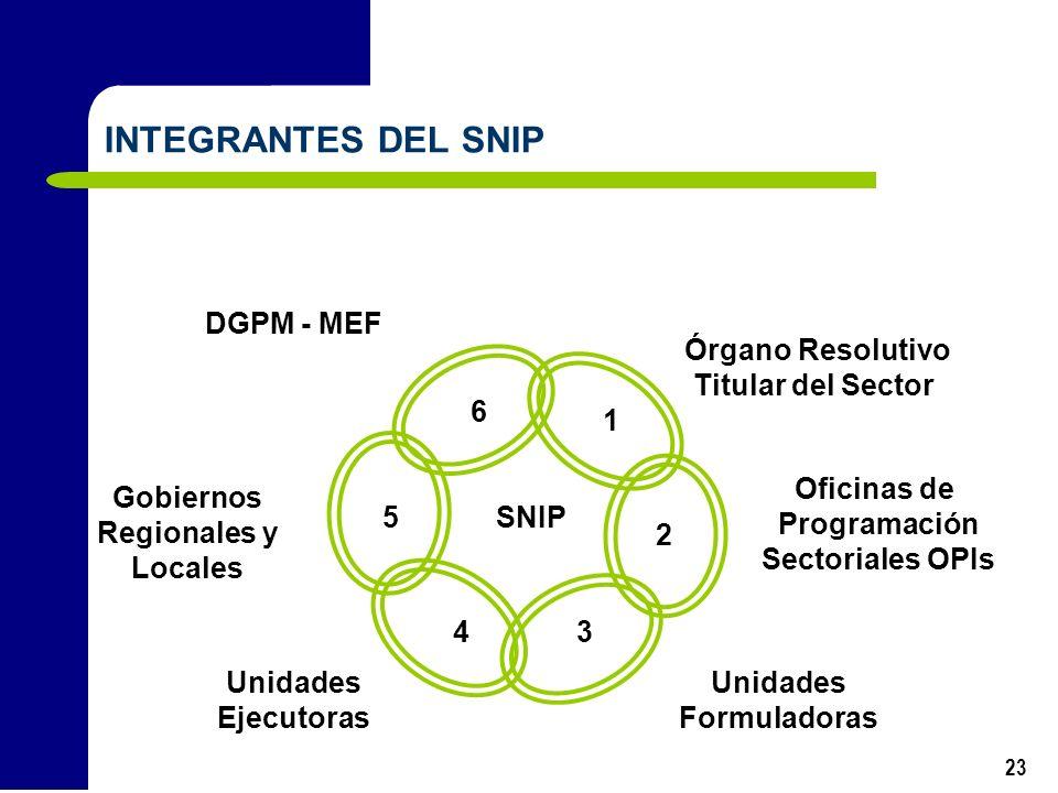 23 Oficinas de Programación Sectoriales OPIs Órgano Resolutivo Titular del Sector Unidades Formuladoras Unidades Ejecutoras Gobiernos Regionales y Loc