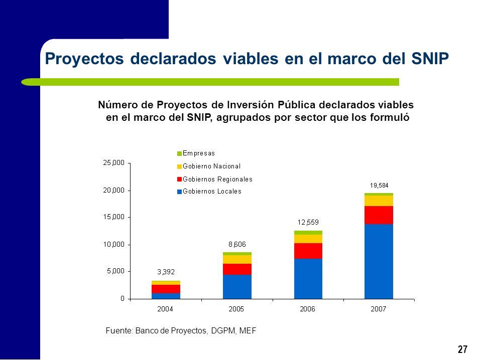 27 Proyectos declarados viables en el marco del SNIP Fuente: Banco de Proyectos, DGPM, MEF Número de Proyectos de Inversión Pública declarados viables