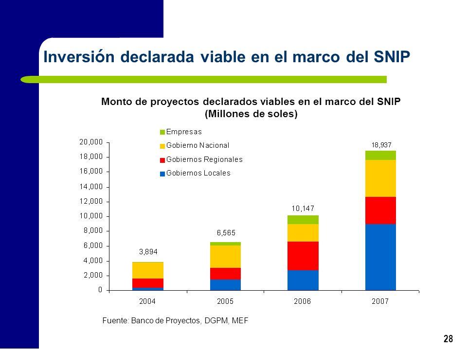 28 Inversi ó n declarada viable en el marco del SNIP Fuente: Banco de Proyectos, DGPM, MEF Monto de proyectos declarados viables en el marco del SNIP