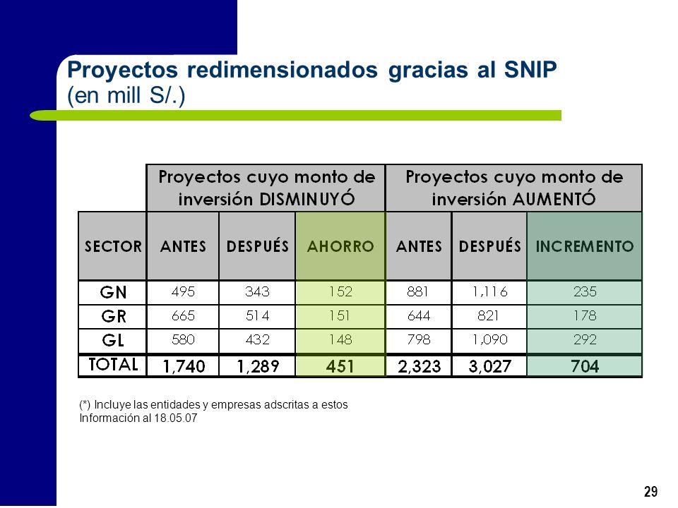 29 Proyectos redimensionados gracias al SNIP (en mill S/.) (*) Incluye las entidades y empresas adscritas a estos Información al 18.05.07