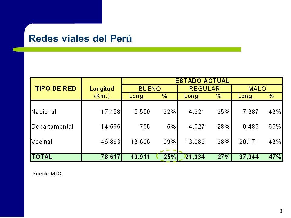 3 Redes viales del Perú Fuente: MTC.