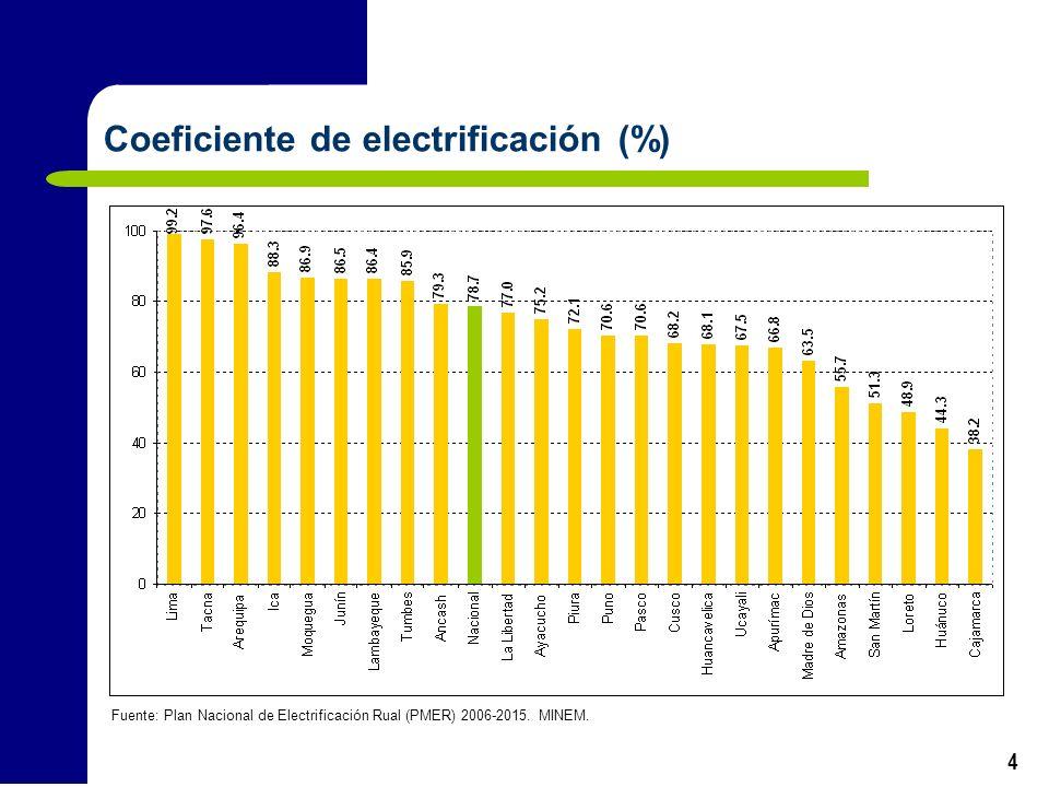 4 Coeficiente de electrificación (%) Fuente: Plan Nacional de Electrificación Rual (PMER) 2006-2015. MINEM.
