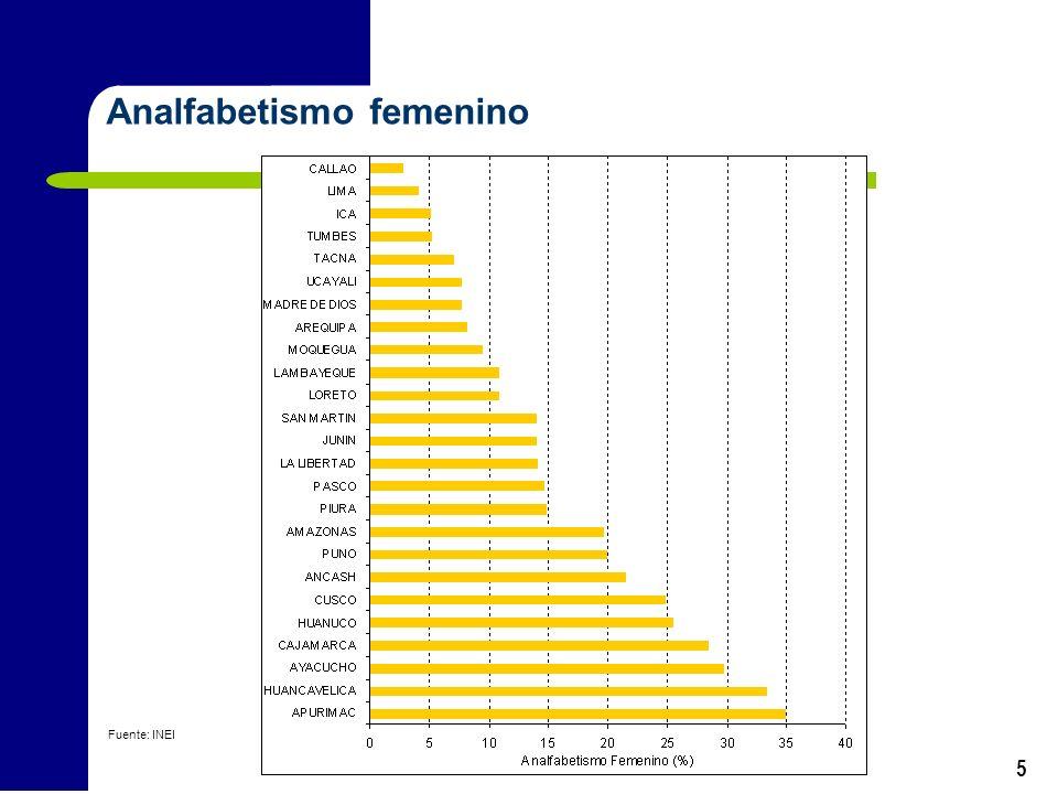 5 Analfabetismo femenino Fuente: INEI