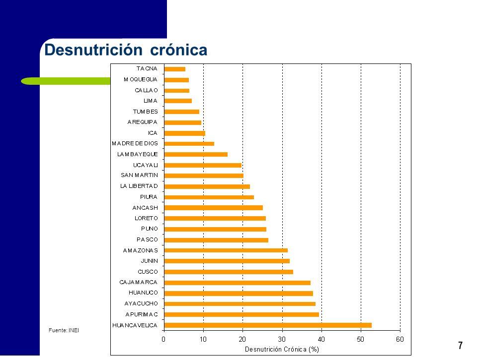 7 Desnutrición crónica Fuente: INEI