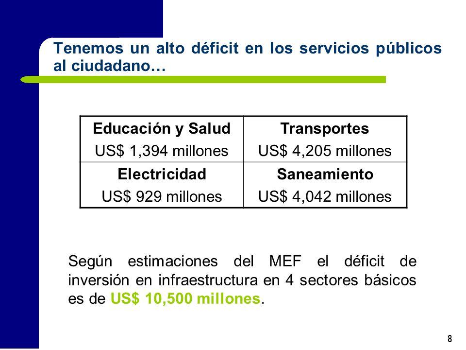 8 Tenemos un alto déficit en los servicios públicos al ciudadano… Según estimaciones del MEF el déficit de inversión en infraestructura en 4 sectores