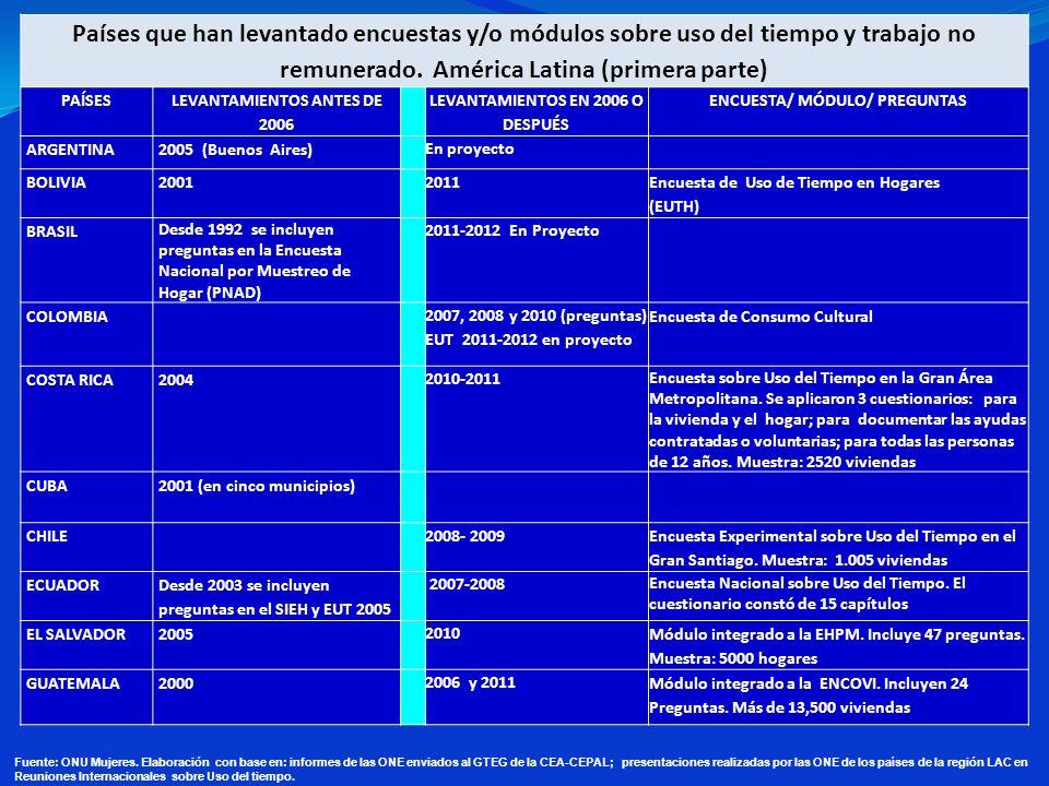 Países que han levantado encuestas y/o módulos sobre uso del tiempo y trabajo no remunerado. América Latina (primera parte) PAÍSES LEVANTAMIENTOS ANTE