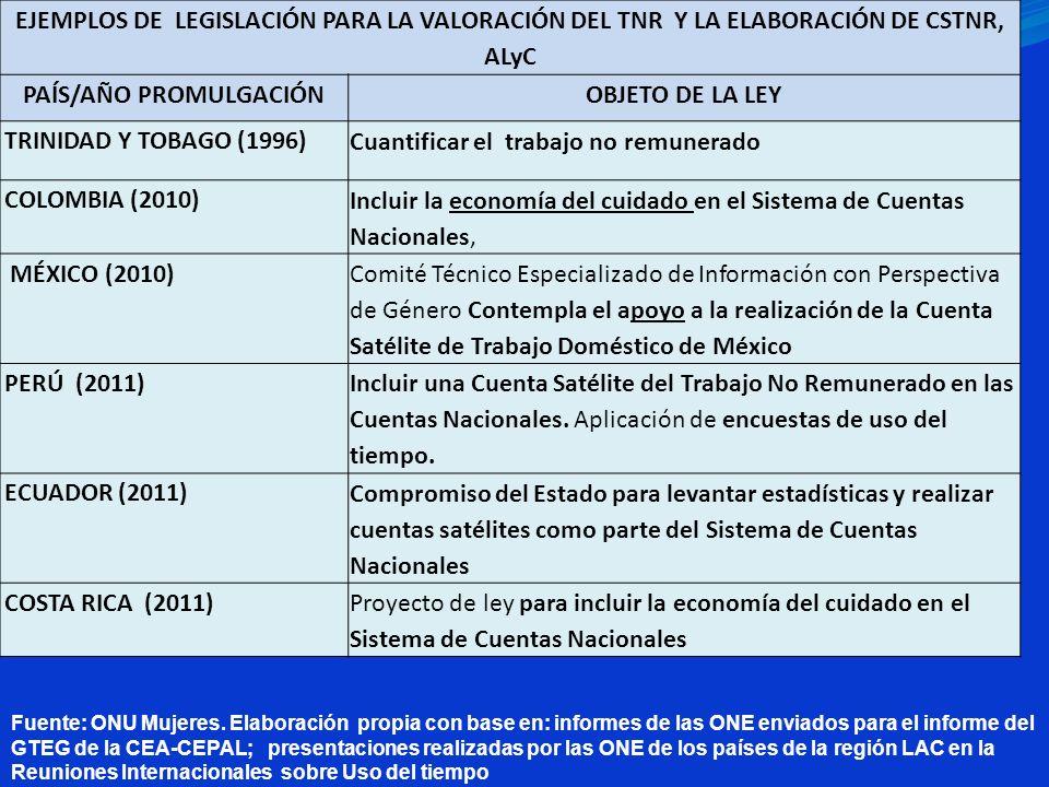 Fuente: ONU Mujeres. Elaboración propia con base en: informes de las ONE enviados para el informe del GTEG de la CEA-CEPAL; presentaciones realizadas