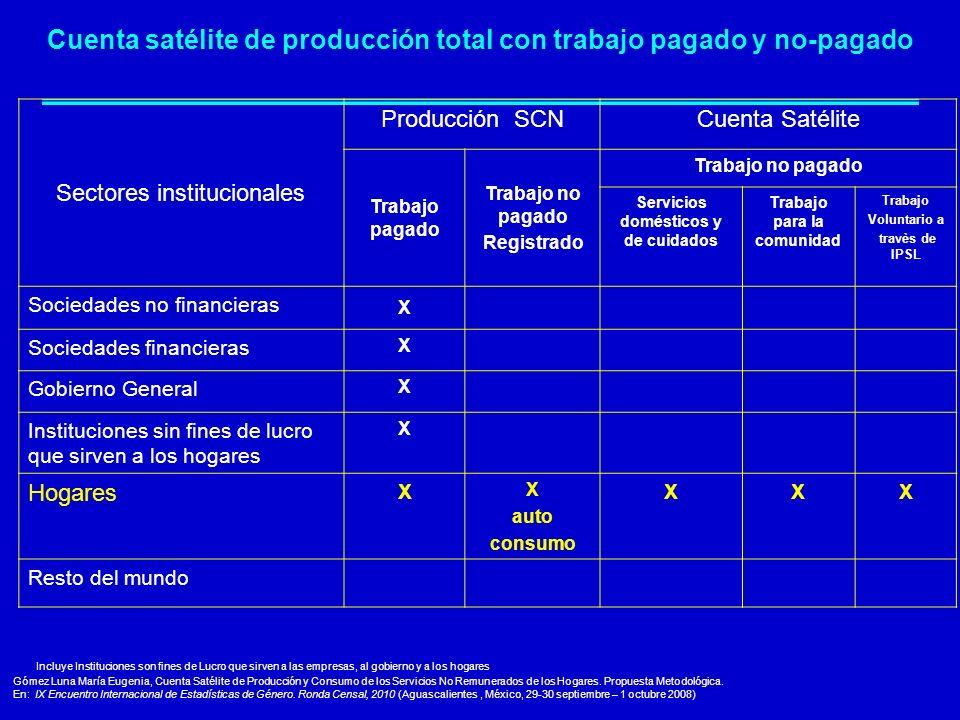 Cuenta satélite de producción total con trabajo pagado y no-pagado Sectores institucionales Producción SCNCuenta Satélite Trabajo pagado Trabajo no pa