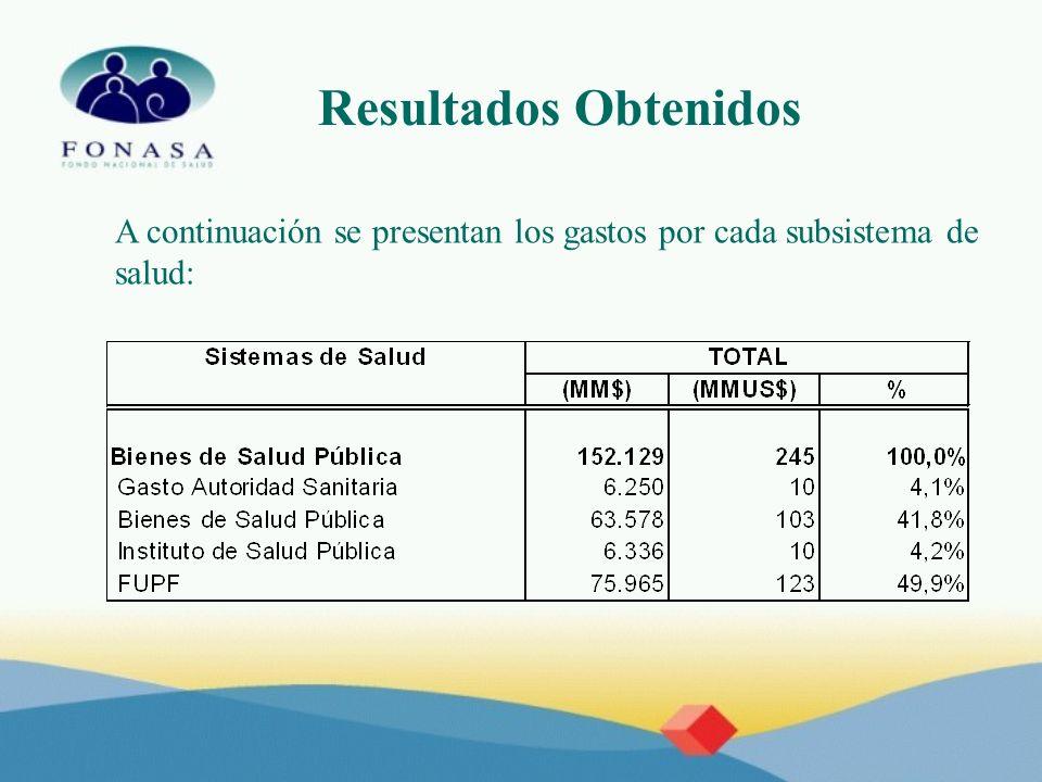 Resultados Obtenidos A continuación se presentan los gastos por cada subsistema de salud: