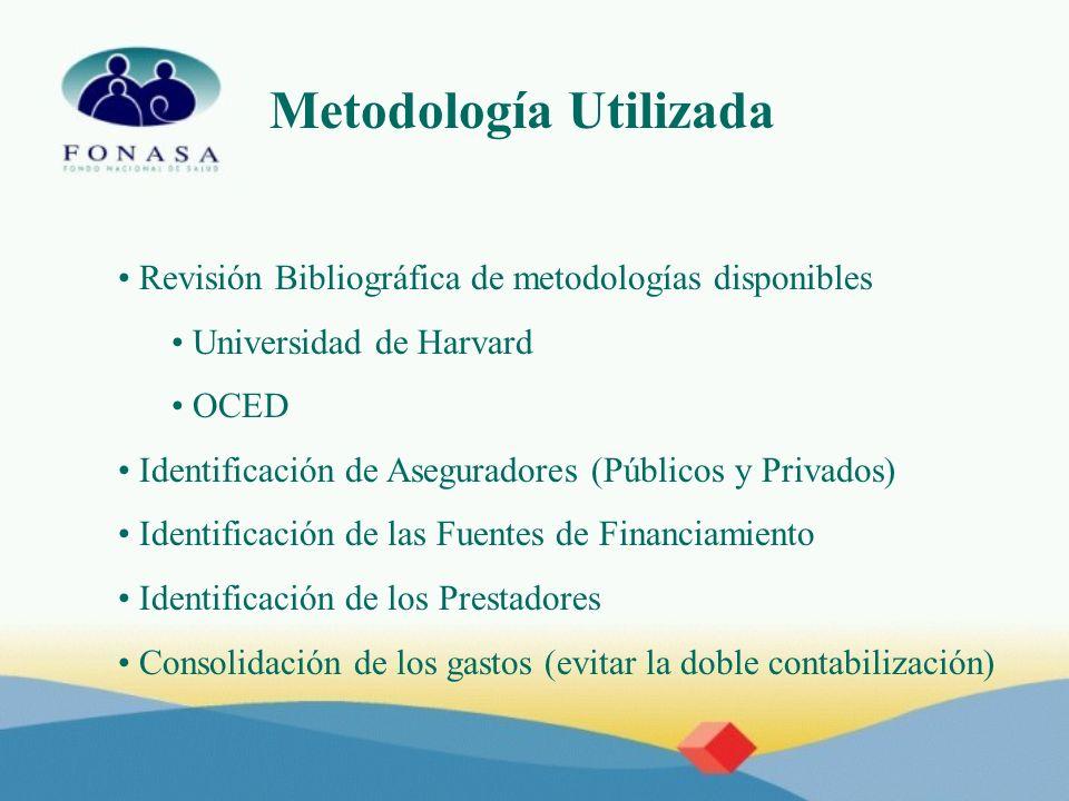 Revisión Bibliográfica de metodologías disponibles Universidad de Harvard OCED Identificación de Aseguradores (Públicos y Privados) Identificación de