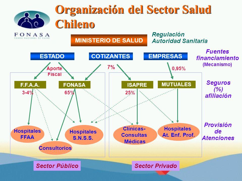 Organización del Sector Salud Chileno Fuentes financiamiento (Mecanismo) Seguros (%) afiliación Provisión de Atenciones FONASAISAPRE MUTUALES ESTADOEM