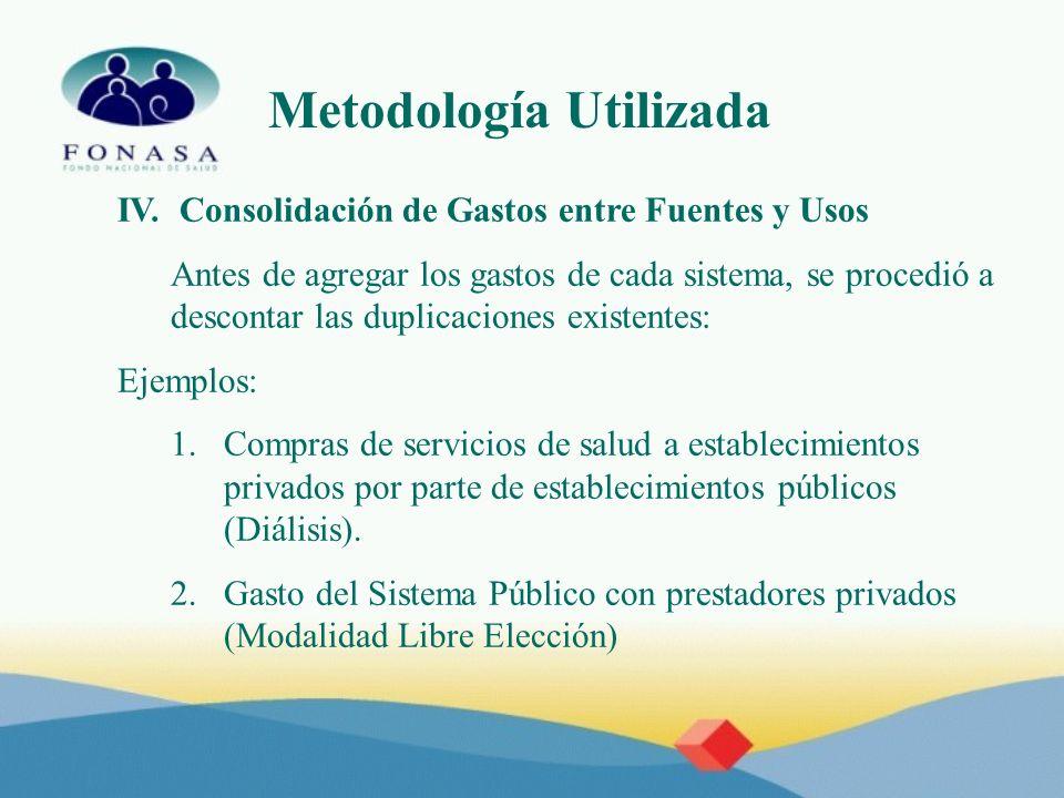Metodología Utilizada IV. Consolidación de Gastos entre Fuentes y Usos Antes de agregar los gastos de cada sistema, se procedió a descontar las duplic