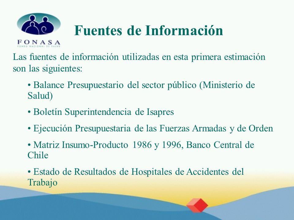 Fuentes de Información Las fuentes de información utilizadas en esta primera estimación son las siguientes: Balances de algunos establecimientos relevantes (Hosp.