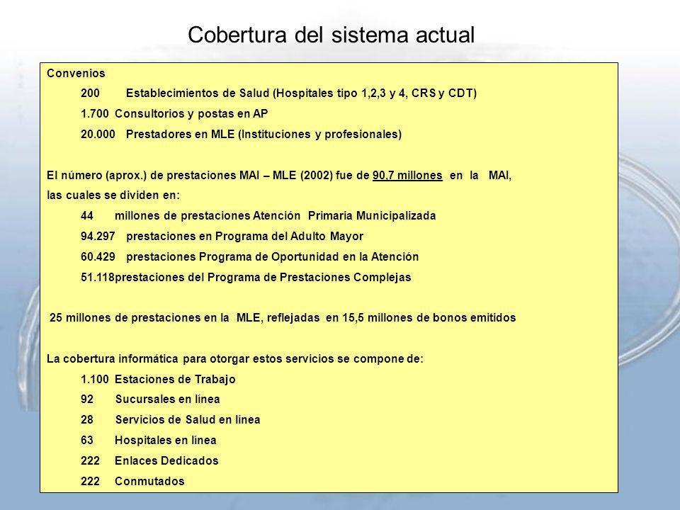 Convenios 200Establecimientos de Salud (Hospitales tipo 1,2,3 y 4, CRS y CDT) 1.700Consultorios y postas en AP 20.000Prestadores en MLE (Instituciones