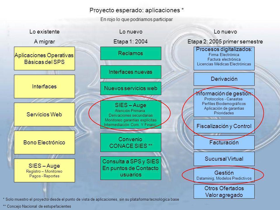 Proyecto esperado: aplicaciones * En rojo lo que podriamos participar * Solo muestro el proyecto desde el punto de vista de aplicaciones, sin su plata