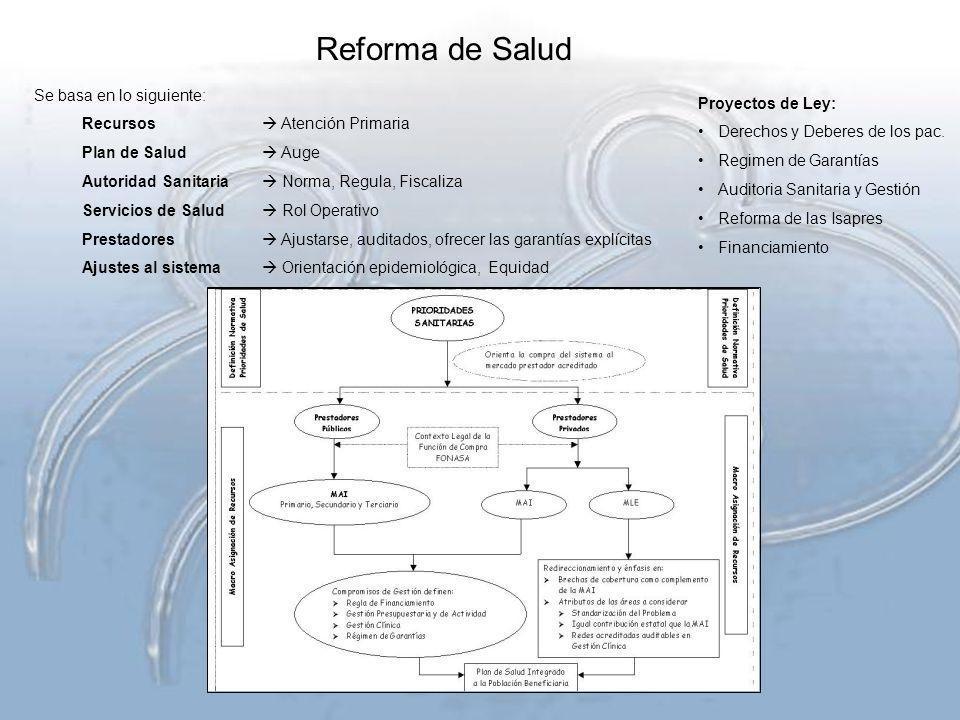 Reforma de Salud Se basa en lo siguiente: Recursos Atención Primaria Plan de Salud Auge Autoridad Sanitaria Norma, Regula, Fiscaliza Servicios de Salu