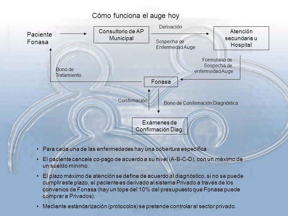 Cómo funciona el auge hoy Paciente Fonasa Consultorio de AP Municipal Sospecha de Enfermedad Auge Atención secundaria u Hospital Derivación Formulario