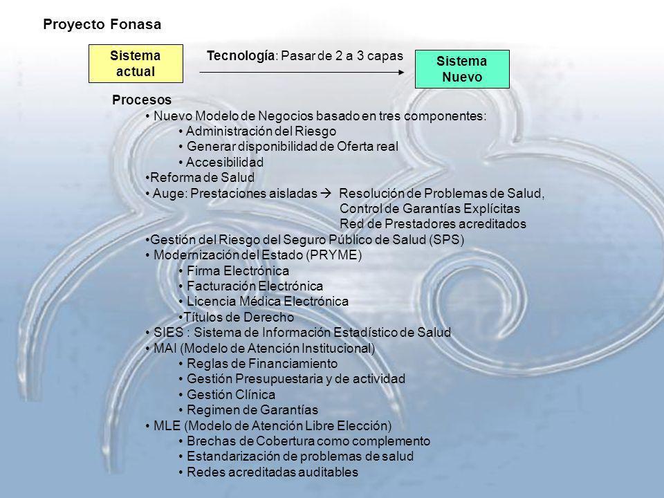 Sistema actual Sistema Nuevo Procesos Nuevo Modelo de Negocios basado en tres componentes: Administración del Riesgo Generar disponibilidad de Oferta