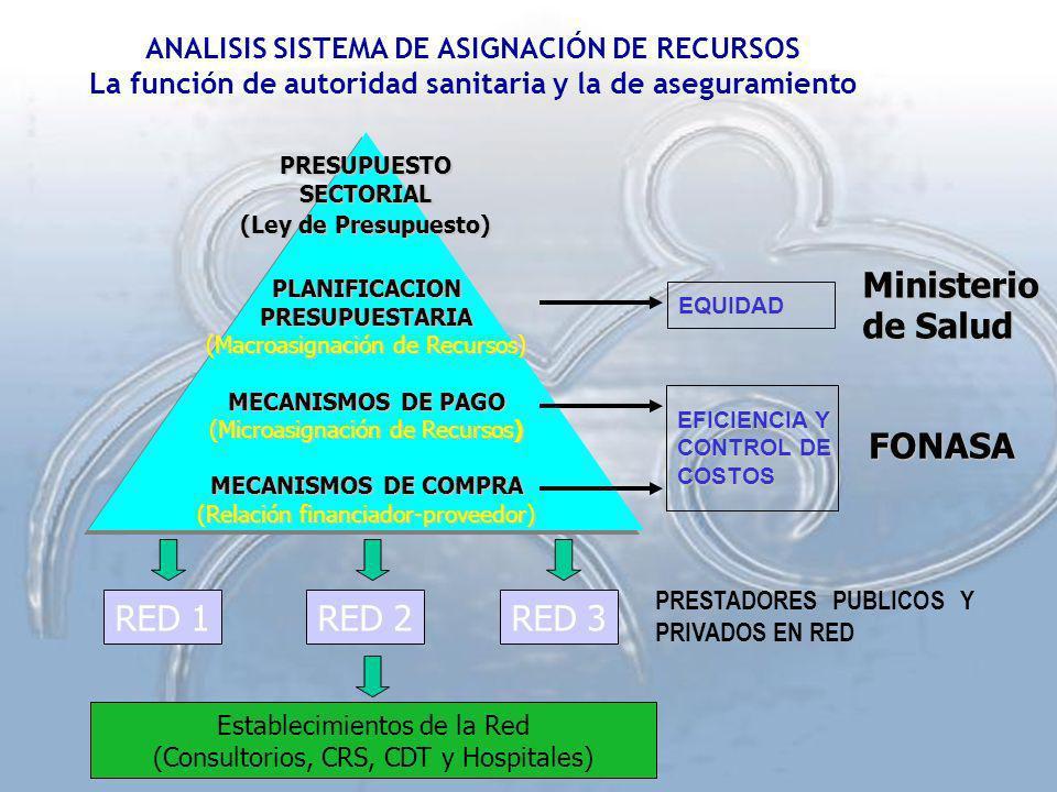 ANALISIS SISTEMA DE ASIGNACIÓN DE RECURSOS La función de autoridad sanitaria y la de aseguramiento PLANIFICACIONPRESUPUESTARIA (Macroasignación de Rec