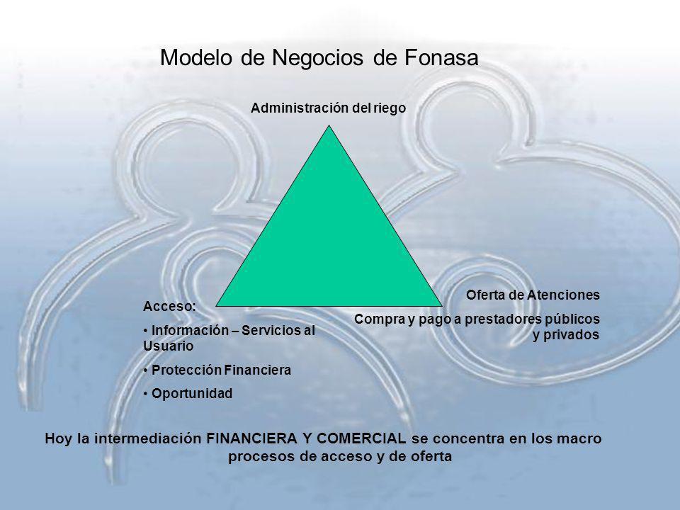 Hoy la intermediación FINANCIERA Y COMERCIAL se concentra en los macro procesos de acceso y de oferta Administración del riego Acceso: Información – S