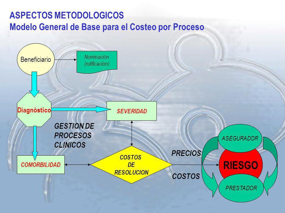 ASPECTOS METODOLOGICOS Modelo General de Base para el Costeo por Proceso Beneficiario Nominación (rutificación) Diagnóstico SEVERIDAD COMORBILIDAD COS