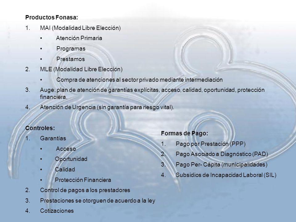 Productos Fonasa: 1.MAI (Modalidad Libre Elección) Atención Primaria Programas Prestamos 2.MLE (Modalidad Libre Elección) Compra de atenciones al sect