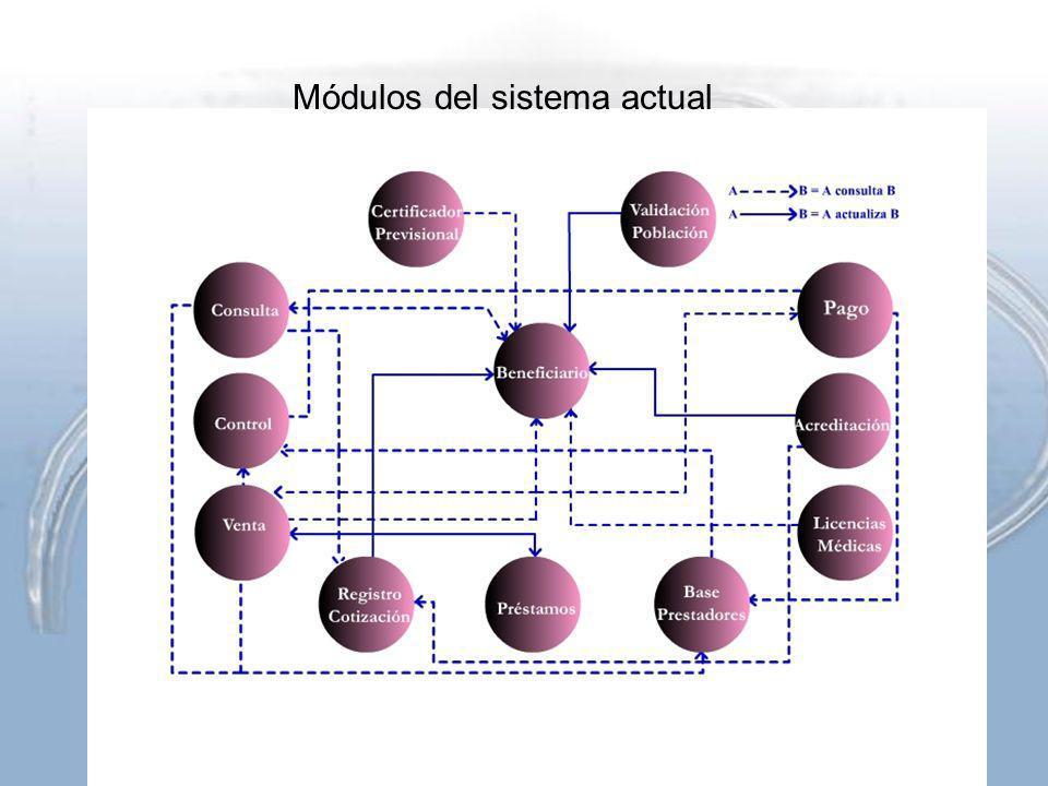 Módulos del sistema actual